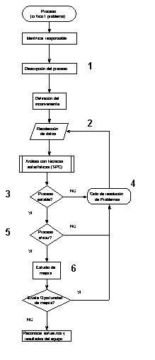 Flujograma de proceso