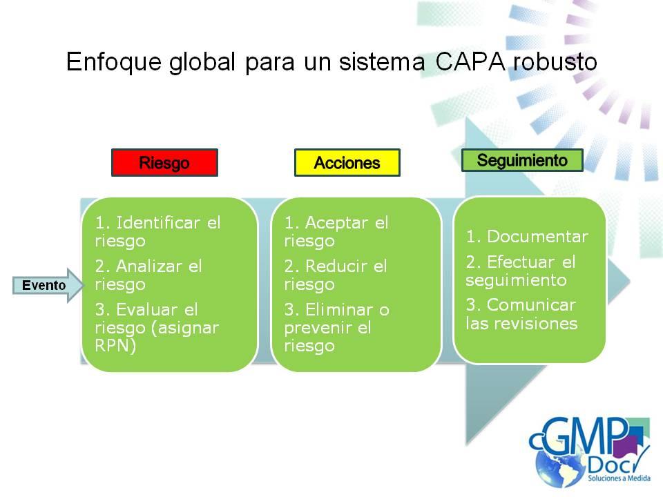 enfoque CAPA