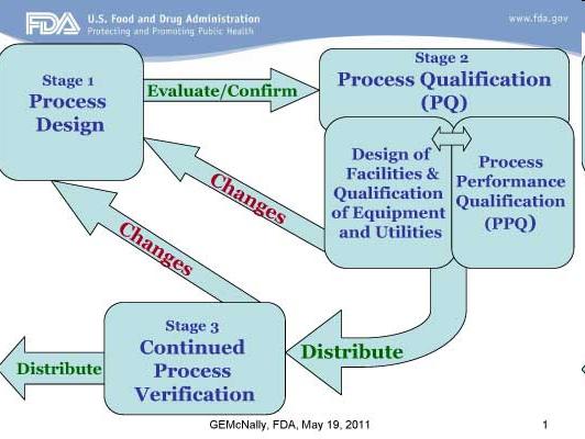 Validación de procesos_flujograma
